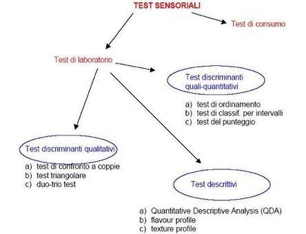 Schema dei differenti tipi di prove impiegate per l'analisi sensoriale