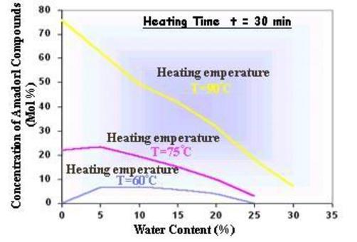 Relazione tra la reazione di Maillard e la temperatura