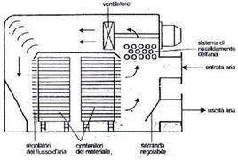 Schema di essiccatore ad armadio