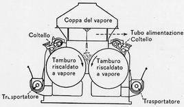 Schema di un essiccatore a cilindri rotanti