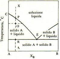 Diagramma di equilibrio di un sistema a due componenti