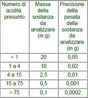Campione da pesare per l'analisi in funzione dell'acidità presunta (Reg. CEE 2568/91)