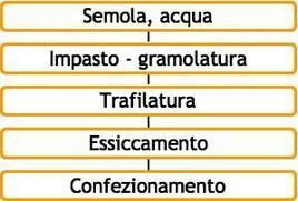 Schema del processo di produzione del pasta