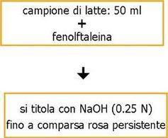 Schema del procedimento per la determinazione dell'acidità titolabile.