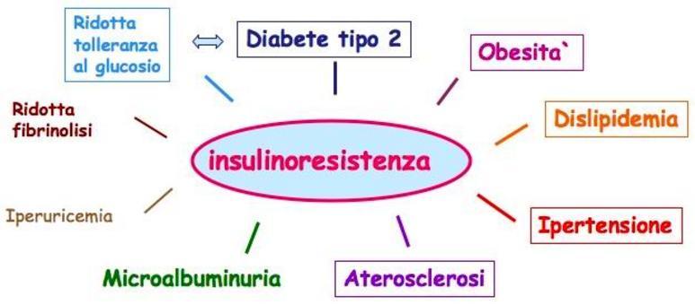 Sindrome (pluri)metabolica