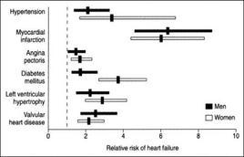 Rischio relativo di insufficienza cardiaca nel Framingham Heart Study