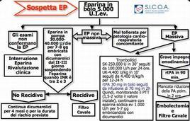 Sospetta EP – Algoritmo Terapeutico
