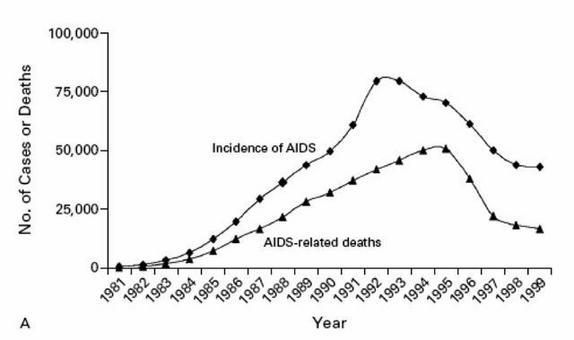 Incidenza e Mortalità per Infezione da HIV