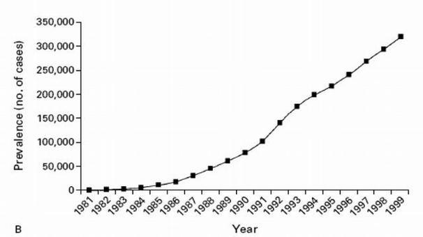Prevalenza dell'Infezione da HIV