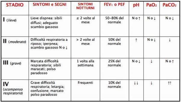 Asma bronchiale: sintomi e segni