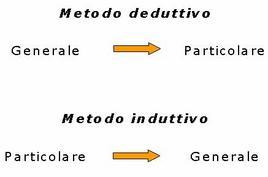 Metodo deduttivo e metodo induttivo