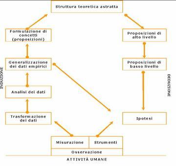 Il processo deduttivo-induttivo