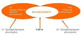 Esempio di tipologia