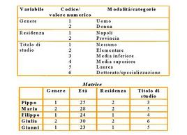 La matrice dati: esempio