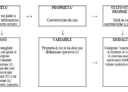Dal concetto alla variabile: definizioni
