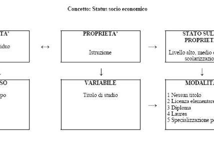 Dal concetto alla variabile: esempio