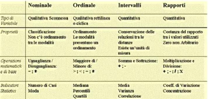 Caratteristiche delle scale di misura di Stevens