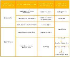 La classificazione di Marradi: schema