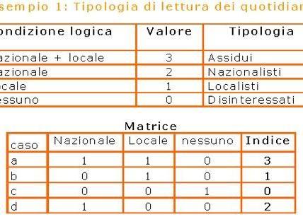 Indice tipologico: esempio n. 1