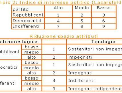 Indice tipologico: esempio n. 2