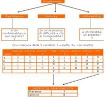 Indice additivo: esempio n. 1