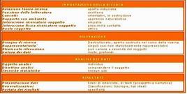 La ricerca qualitativa: tavola riassuntiva