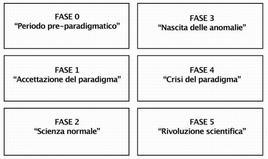 Schematizzazione delle fasi della scienza descritte da Thomas Kuhn