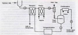 Diagramma di flusso di un sistema UHT diretto.  Fonte: Del Bono G., Stefani A., Latte e derivati. Fonti produttive, sistemi di risanamento, controllo igienico-sanitario, qualità e legislazione. Edizioni Ets. 1997