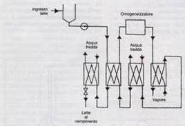 Diagramma di flusso di un sistema UHT indiretto.  Fonte: Del Bono G., Stefani A., Latte e derivati. Fonti produttive, sistemi di risanamento, controllo igienico-sanitario, qualità e legislazione. Edizioni Ets. 1997
