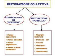 Tipologie di ristorazione collettiva.