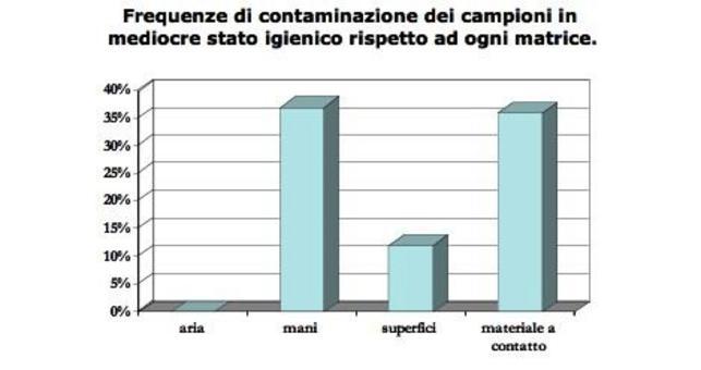 Risultati di un monitoraggio di aziende di ristorazione collettiva che applicano tecniche centralizzate per valutare il grado di contaminazione di diverse superfici tramite l'utilizzo di tamponi.