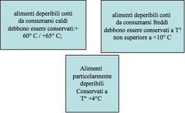 Temperature conservazione pasti in relazione alla loro deperibilità.
