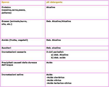 Variazioni del pH del detergente in relazione al tipo di sporco.