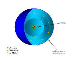 Modello atomico