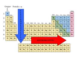 Andamento periodico dell'elettronegtività