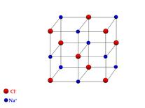 Disposizione spaziale degli ioni sodio e cloro