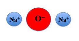 Ossido di sodio. Le due cariche negative dell'osigeno (che rappresentano gli elettroni ceduti dal sodio) sono bilanciate dalle due cariche positive dei due ioni sodio.