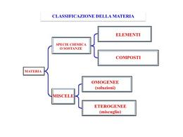 Rappresentazione schematica della classificazione della materia.
