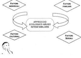 Approccio ecologico all'abuso intrafamiliare dove i fattori macro-meso-eso e micro, descritti da Bronfenbrenner, sono tutti presi in considerazione nella descrizione e nel trattamento dell'abuso e maltrattamento.