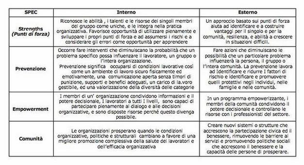 Prilleltensky, I, & Prilleltensky, O. (2009). Il modello ecologico e la psicologia critica. Seminario Università Federico II, maggio.