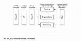 Le competenze che per Ora e Isaac Prilleltensky (Seminario Università Federico II, maggio 2009) determinano un'azione trasformativa sono riassunte nel presente schema riepilogativo.