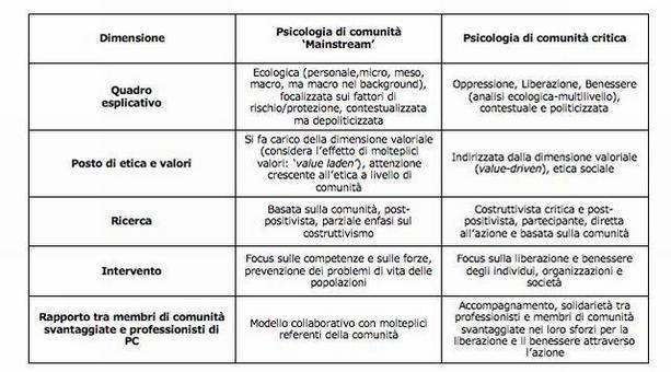 Assunti e pratiche della psicologia di comunità mainstream e della psicologia di comunità critica (Prilleltensky & Nelson 2009, p.128)