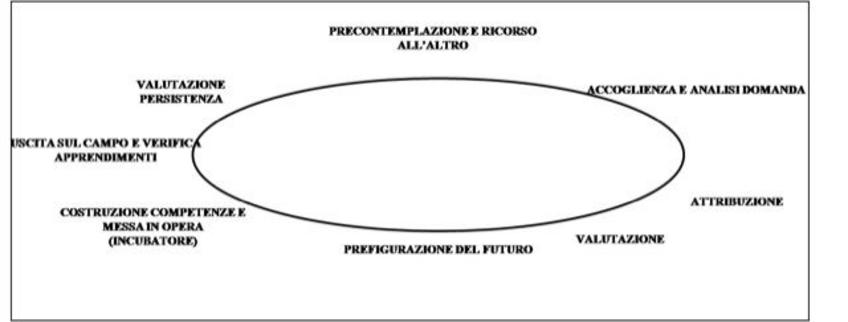 """Fig. 1 – Il processo di empowerment da """"Piccardo, Lezioni Master – Fondazione Mediterraneo 2001""""."""