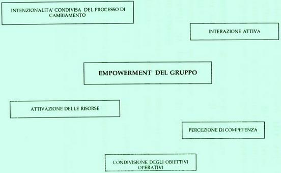Arcidiacono, C., & Procentese, F. (1998). Esperti  di rete e aggiornamento. Un'esperienza di empowerment. Palermo.