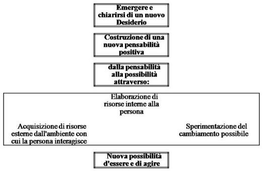 Bruscaglioni et al. Strategie di self-empowerment. (in: Arcidiacono et al, 1996).