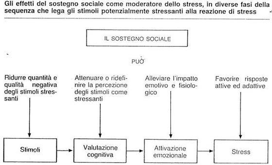 Francescato, D., & Ghirelli, C. (1988). Fondamenti di psicologia di comunità (p.179). Roma: NIS.
