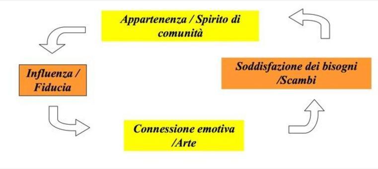 Senso di comunità  nella definizione di Mc Millan (1996). L'Autore attribuisce  un carattere simbolico alle quattro dimensioni individuate con Chavis  nel 1986 (appartenenza, influenza, soddisfazione, connessione emotiva) e nel rinominarle le ridefinisce.