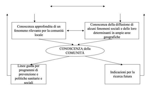 Figura 2 – La complementarietà dei metodi di ricerca in psicologia di comunità (adattato da Boothroyd et al., 2004). Da Santinello in Arcidiacono e Marta, 2008.