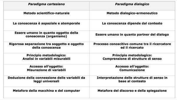 Tabella 1: I due paradigmi della conoscenza scientifica (Arcidiacono, Legewie, in press).