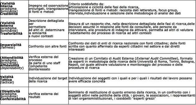 Arcidiacono, C. (1999). Diagnosi di una città. Napoli: Magma.